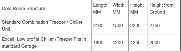 Mobile Cold Room Sizing Chart